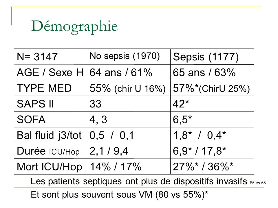 Démographie 27%* / 36%* 14% / 17% Mort ICU/Hop 6,9* / 17,8* 2,1 / 9,4