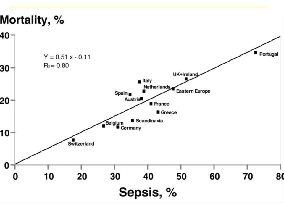 Pour les septiques 37% des admissions, 79% de sepsis severe, 39% de chocs septiques avec mortalité de 32,2% et 54,1%