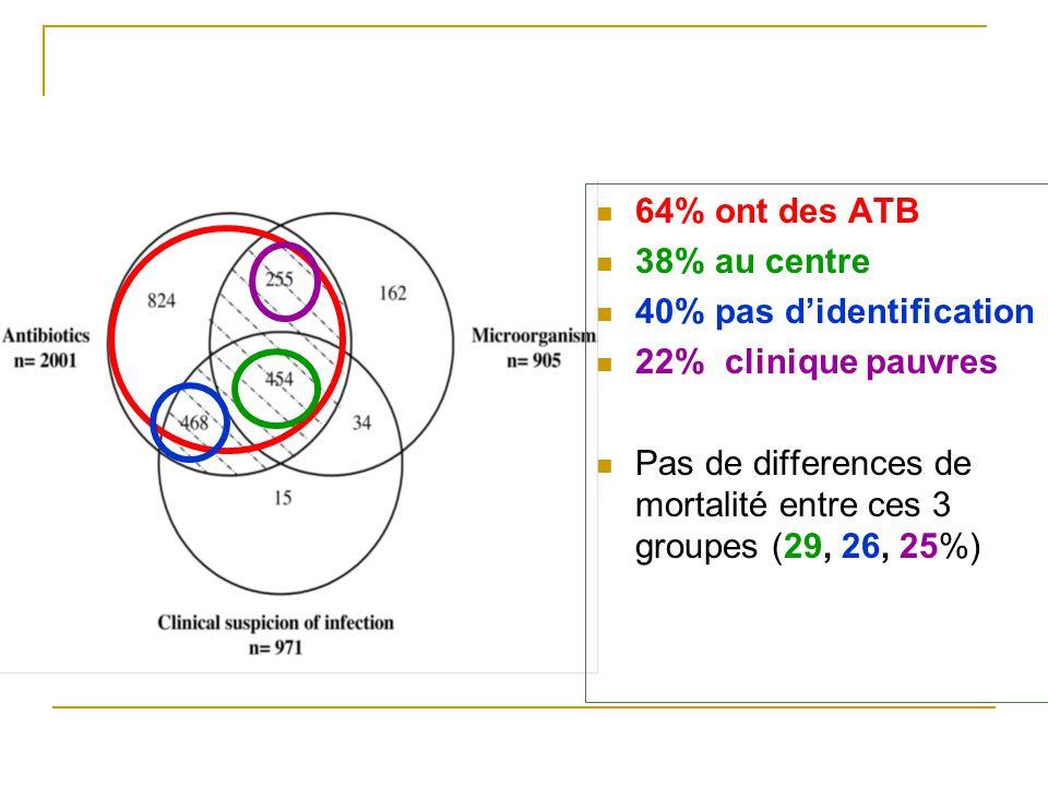 64% ont des ATB 38% au centre. 40% pas d'identification.