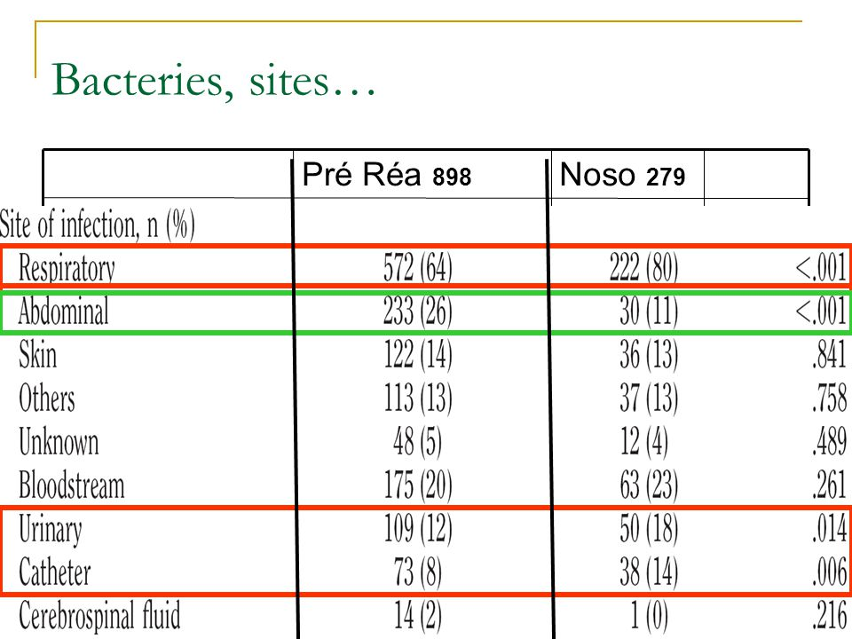 Bacteries, sites… 23%* 16% Poly microb _ 1% Atypiques 3% 4% Anaerobies
