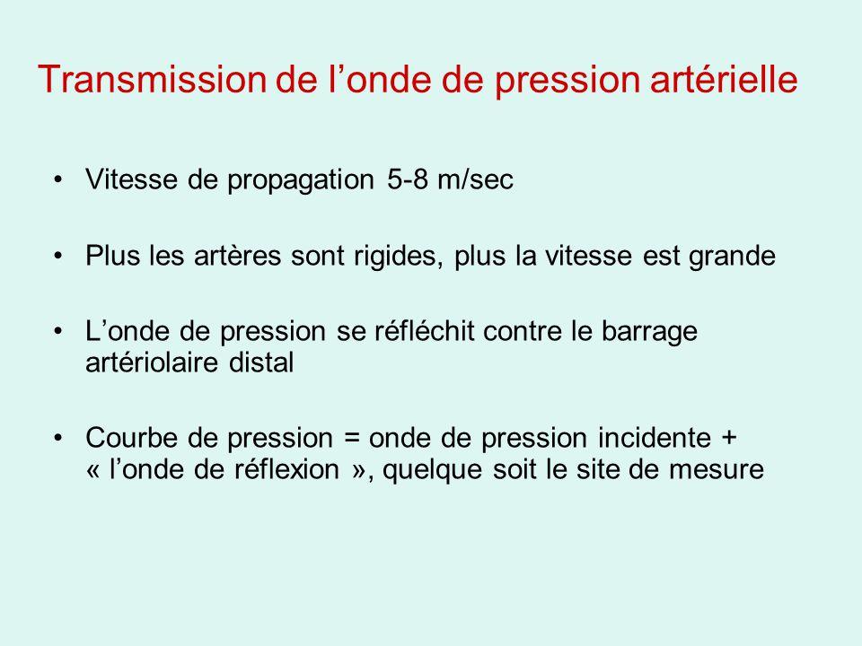 Transmission de l'onde de pression artérielle