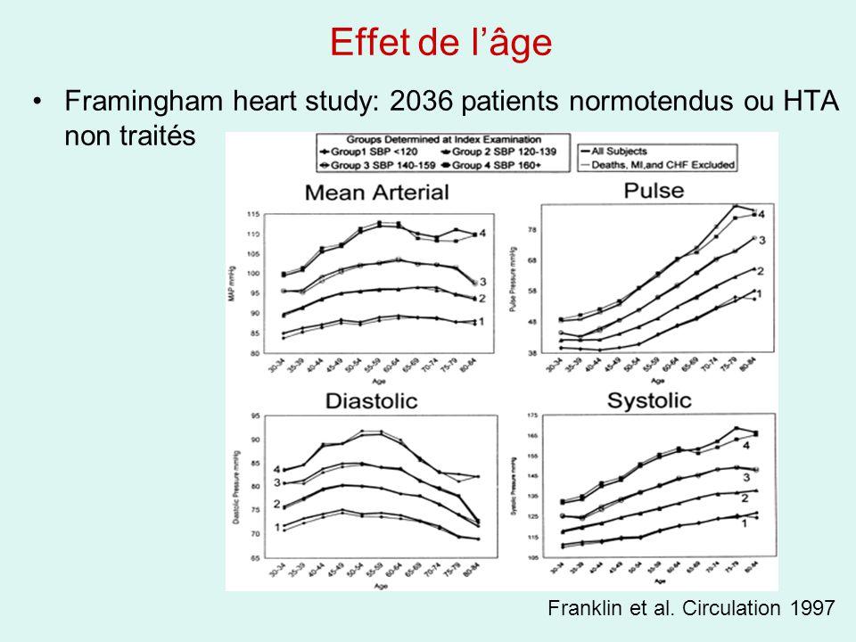 Effet de l'âge Framingham heart study: 2036 patients normotendus ou HTA non traités.