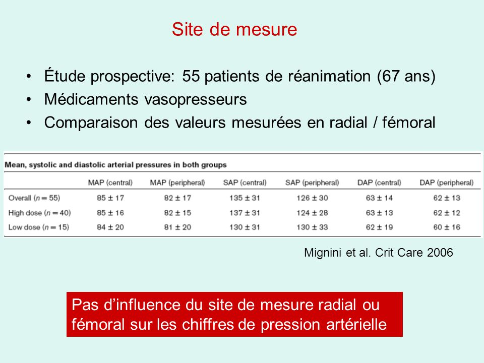 Site de mesure Étude prospective: 55 patients de réanimation (67 ans)