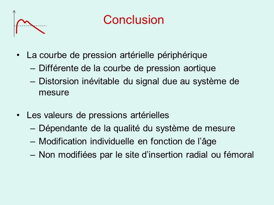 Conclusion La courbe de pression artérielle périphérique