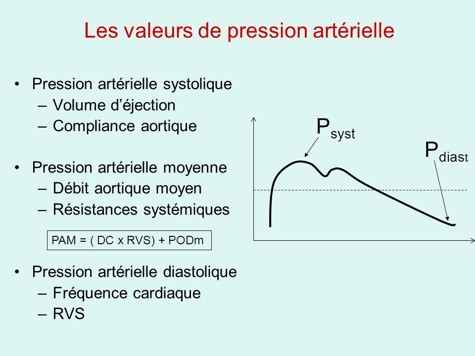 Les valeurs de pression artérielle
