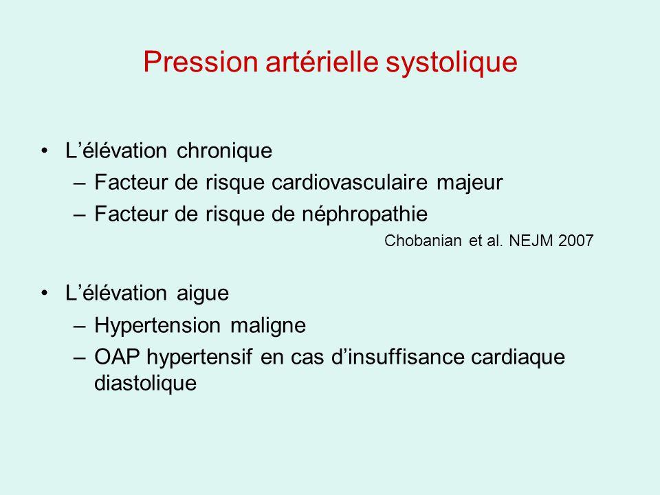Pression artérielle systolique