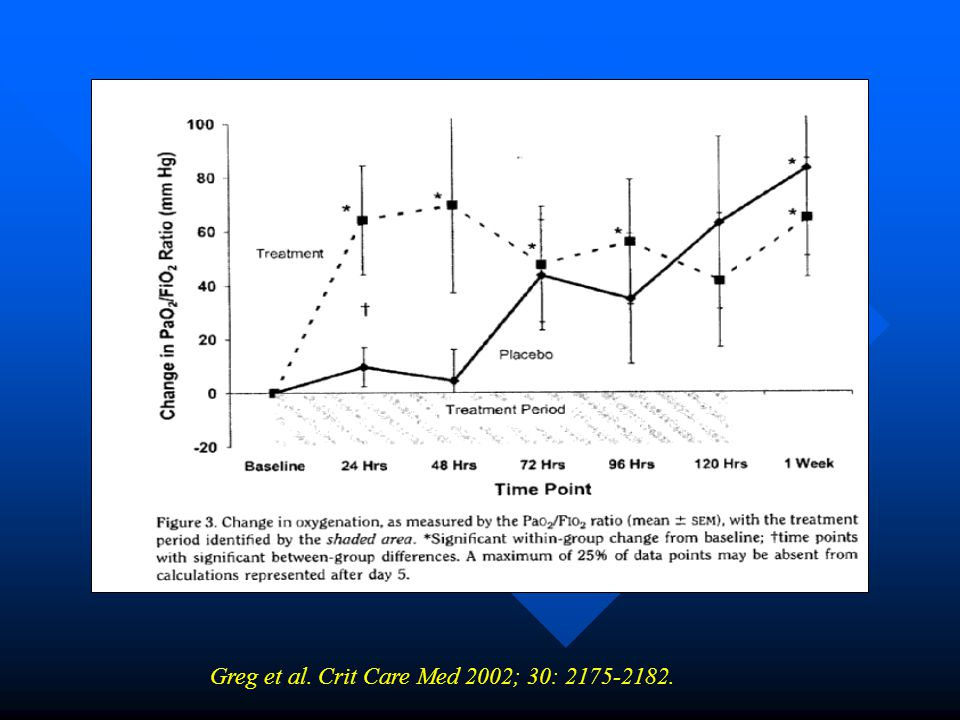Greg et al. Crit Care Med 2002; 30: 2175-2182.