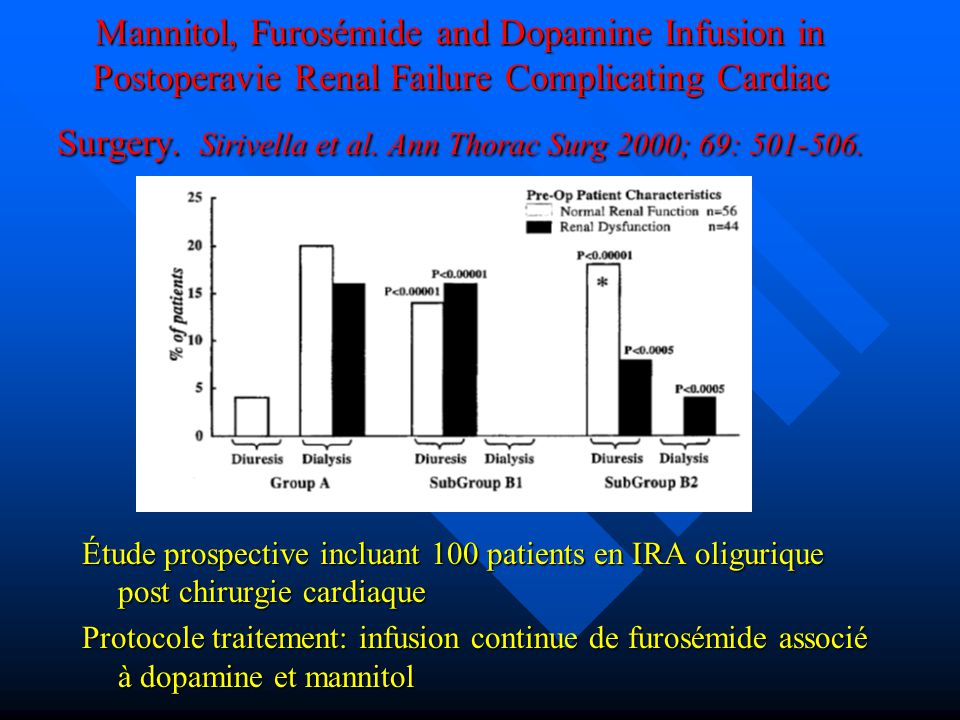 Mannitol, Furosémide and Dopamine Infusion in Postoperavie Renal Failure Complicating Cardiac Surgery. Sirivella et al. Ann Thorac Surg 2000; 69: 501-506.
