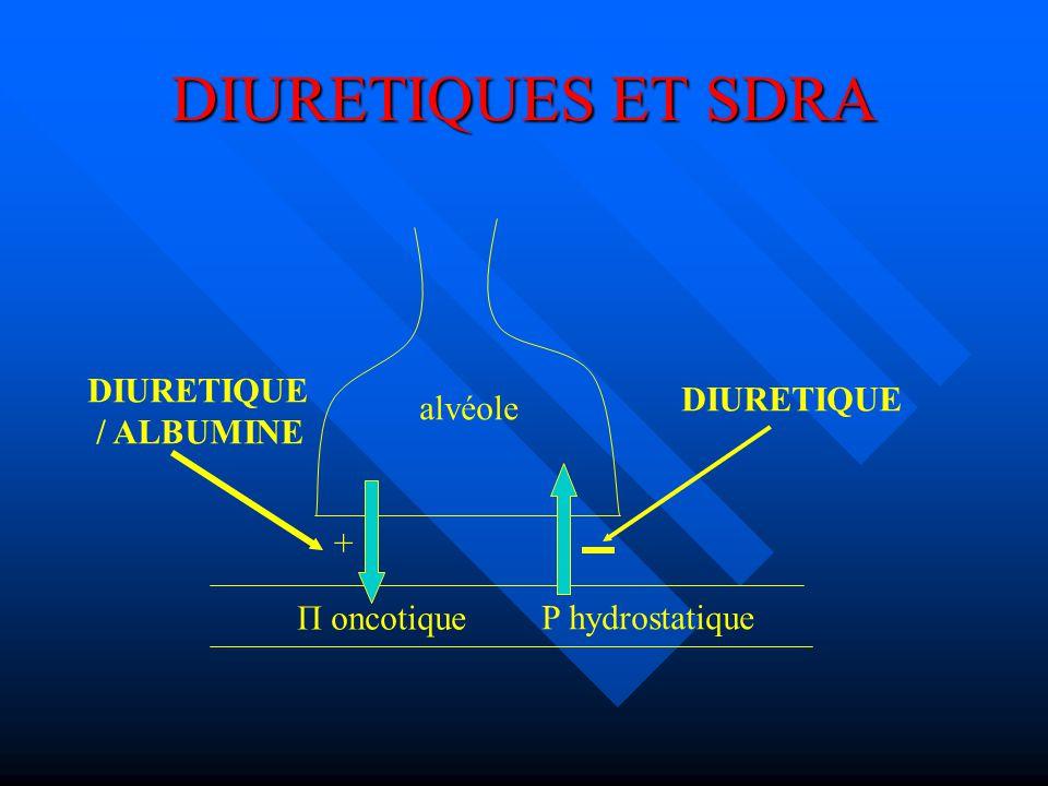 DIURETIQUES ET SDRA DIURETIQUE DIURETIQUE alvéole / ALBUMINE +