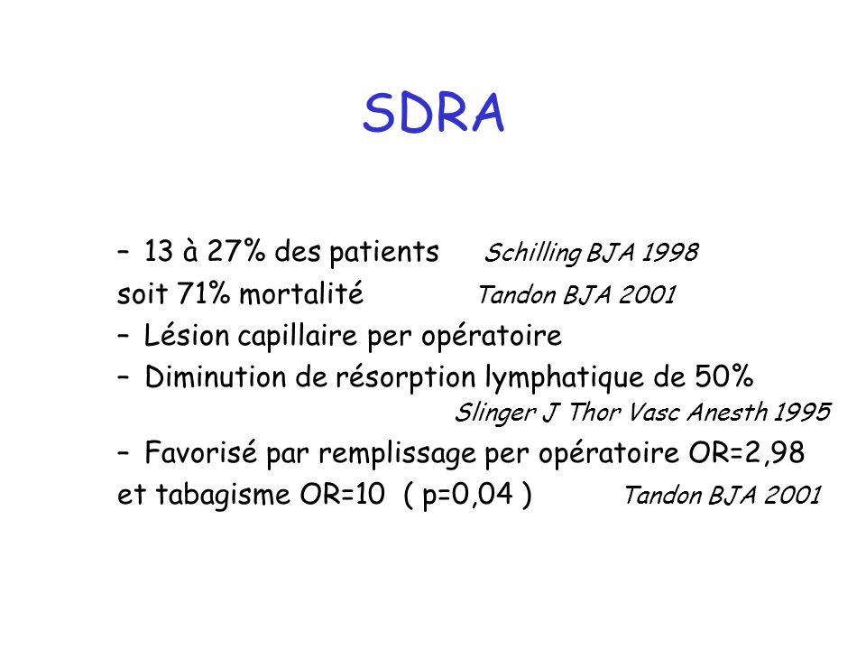 SDRA 13 à 27% des patients Schilling BJA 1998