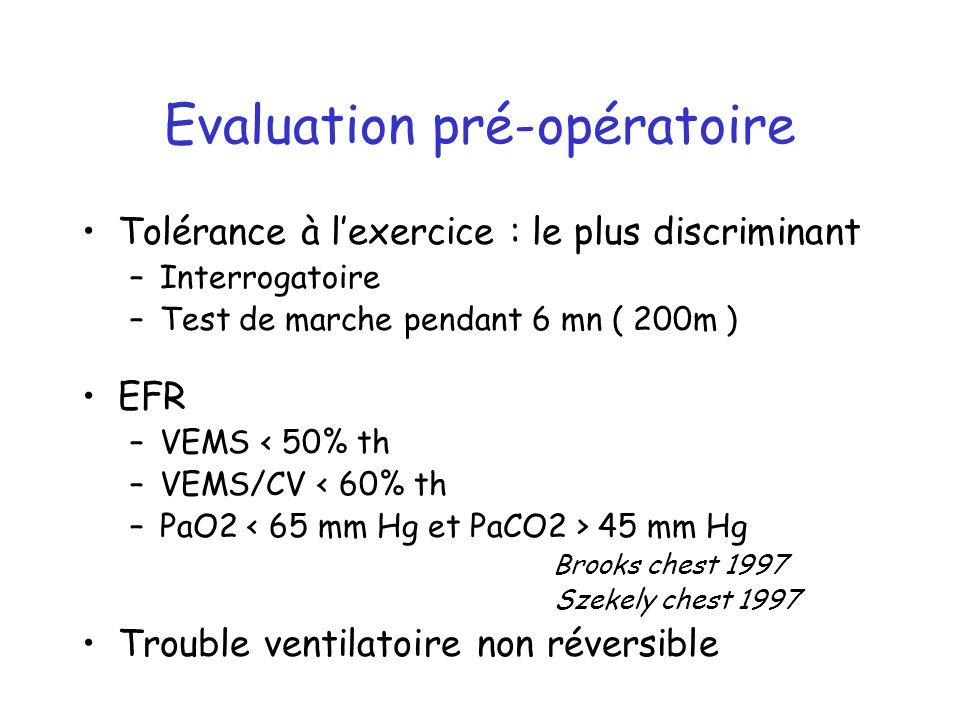 Evaluation pré-opératoire