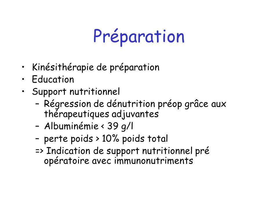 Préparation Kinésithérapie de préparation Education