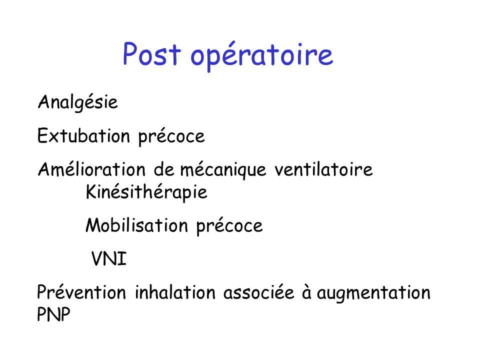 Post opératoire Analgésie Extubation précoce