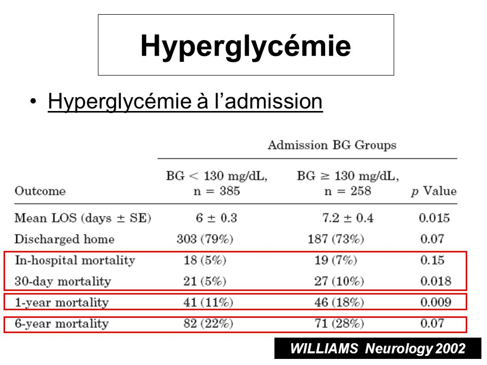 Hyperglycémie Hyperglycémie à l'admission WILLIAMS Neurology 2002
