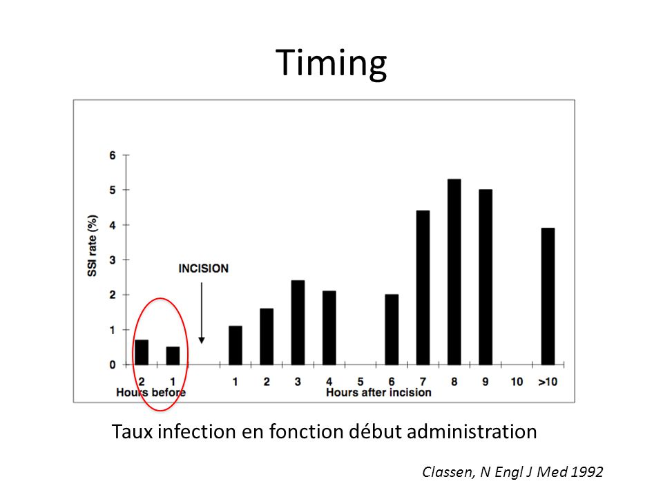 Timing Taux infection en fonction début administration