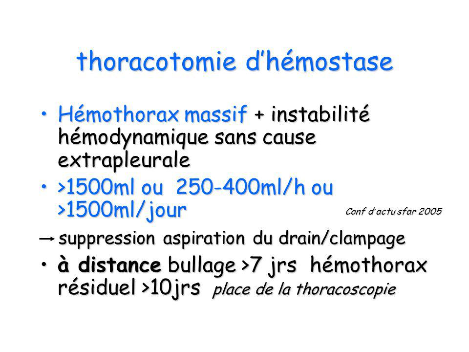 thoracotomie d'hémostase
