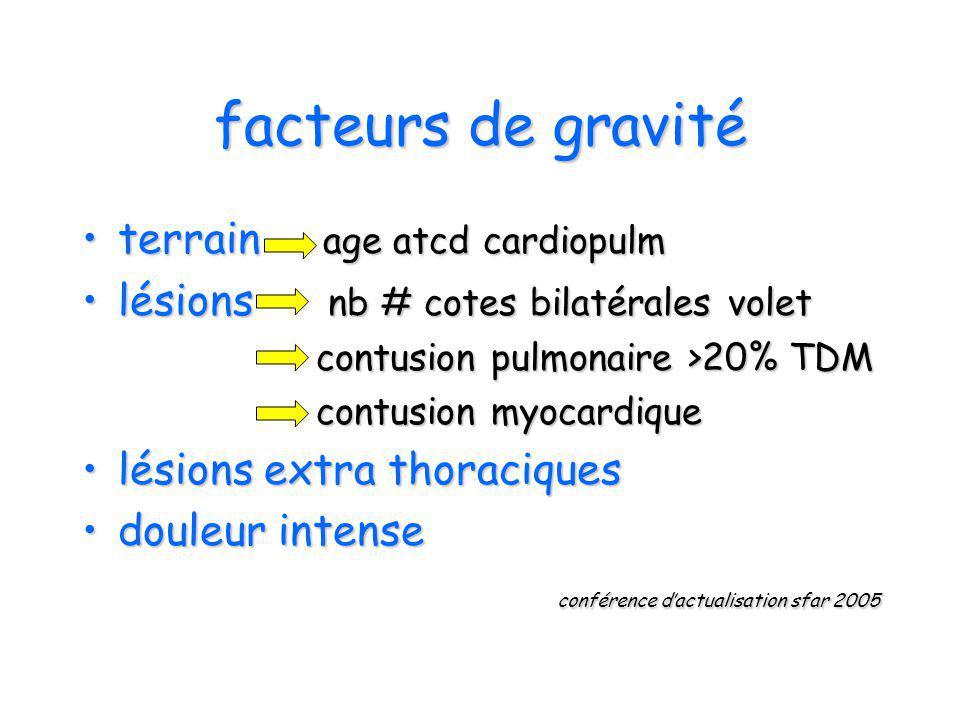 facteurs de gravité terrain age atcd cardiopulm