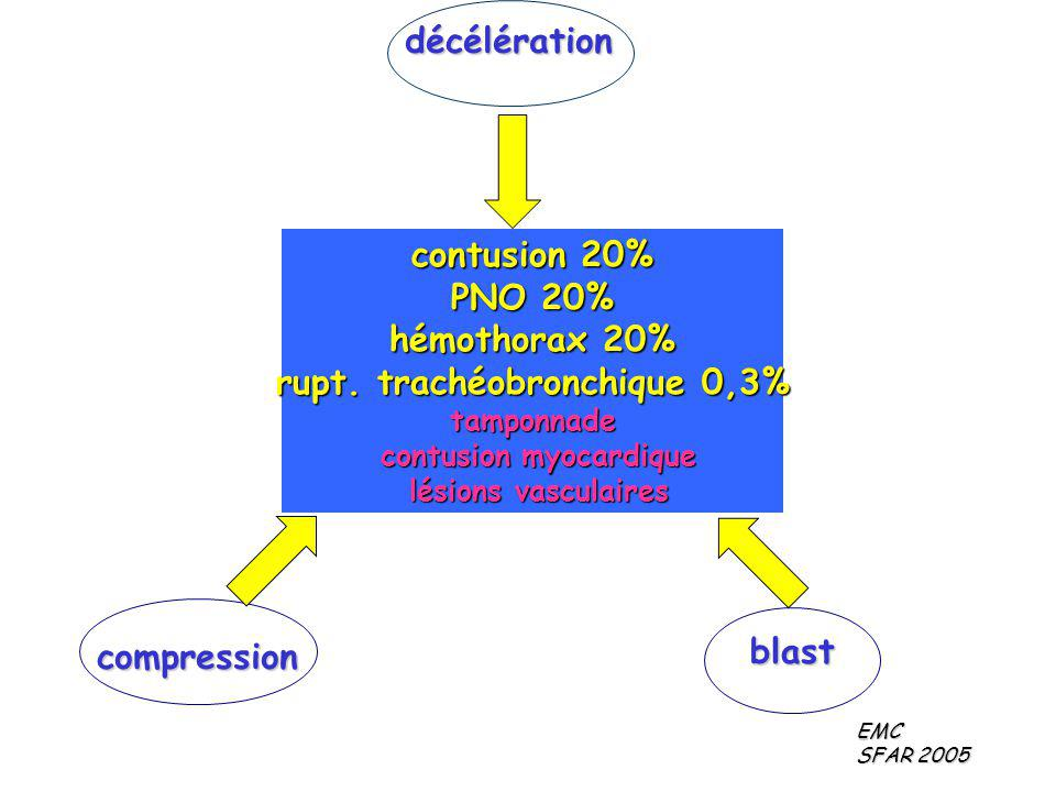 rupt. trachéobronchique 0,3% contusion myocardique
