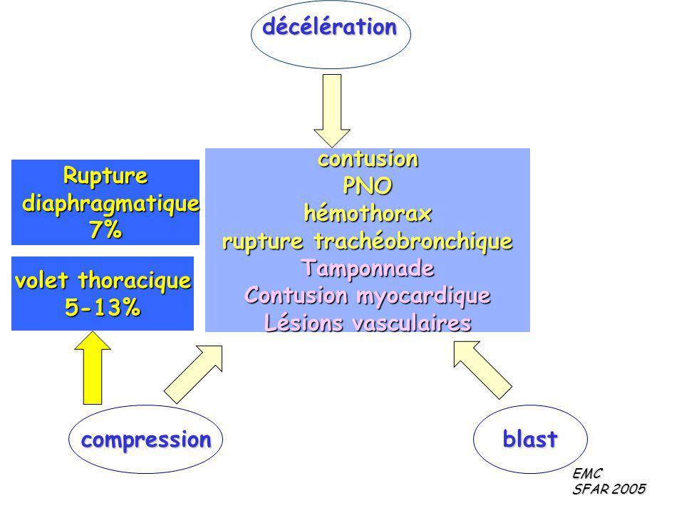 rupture trachéobronchique Contusion myocardique