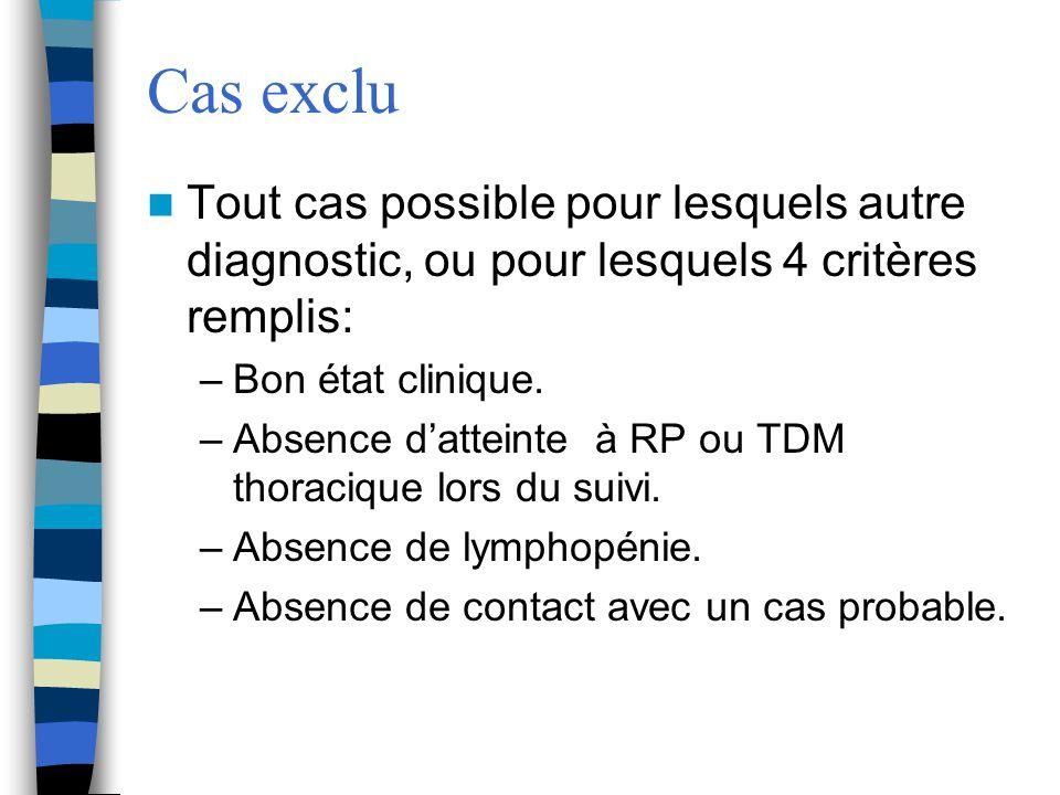 Cas exclu Tout cas possible pour lesquels autre diagnostic, ou pour lesquels 4 critères remplis: Bon état clinique.