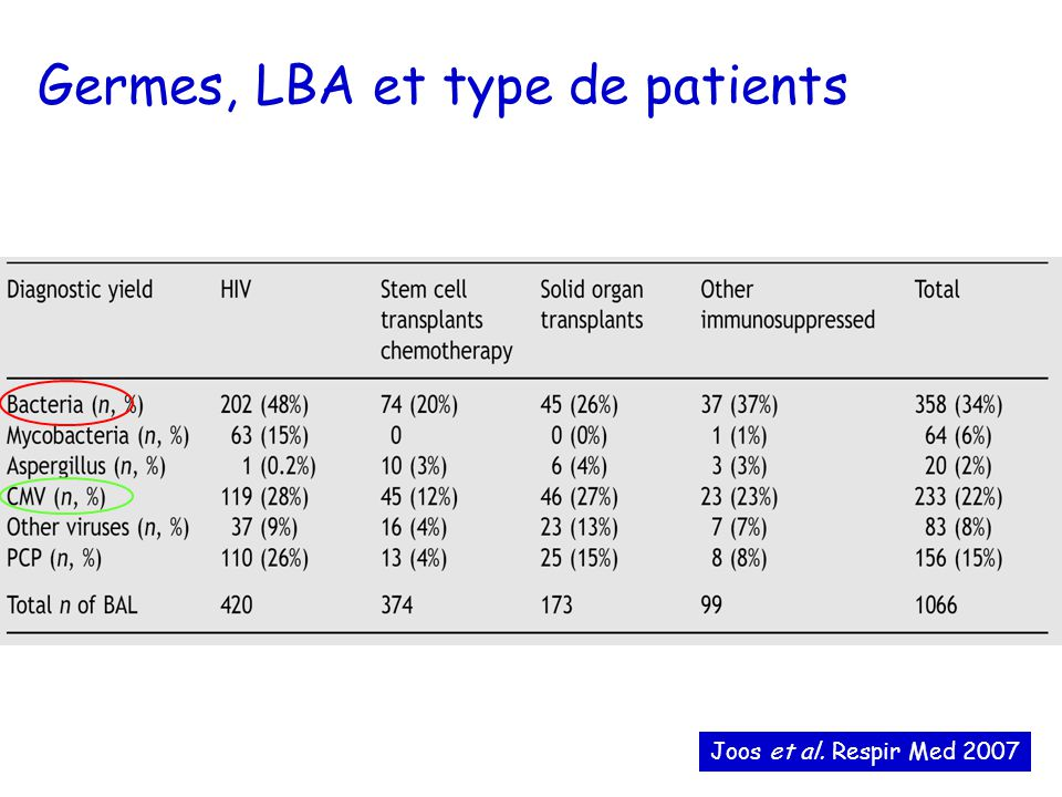 Germes, LBA et type de patients