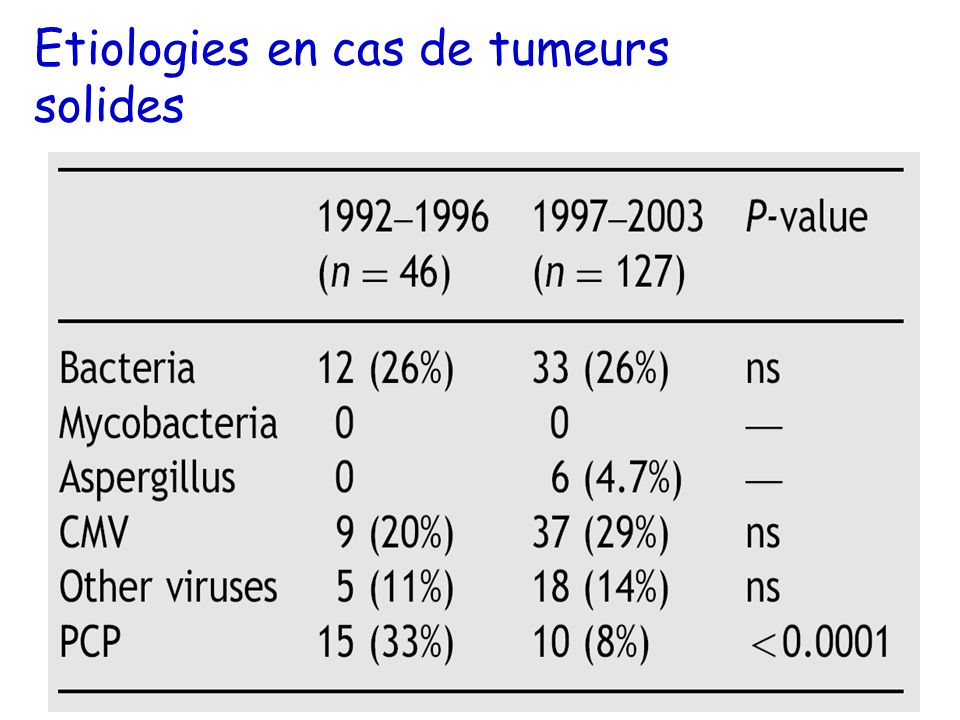 Etiologies en cas de tumeurs solides