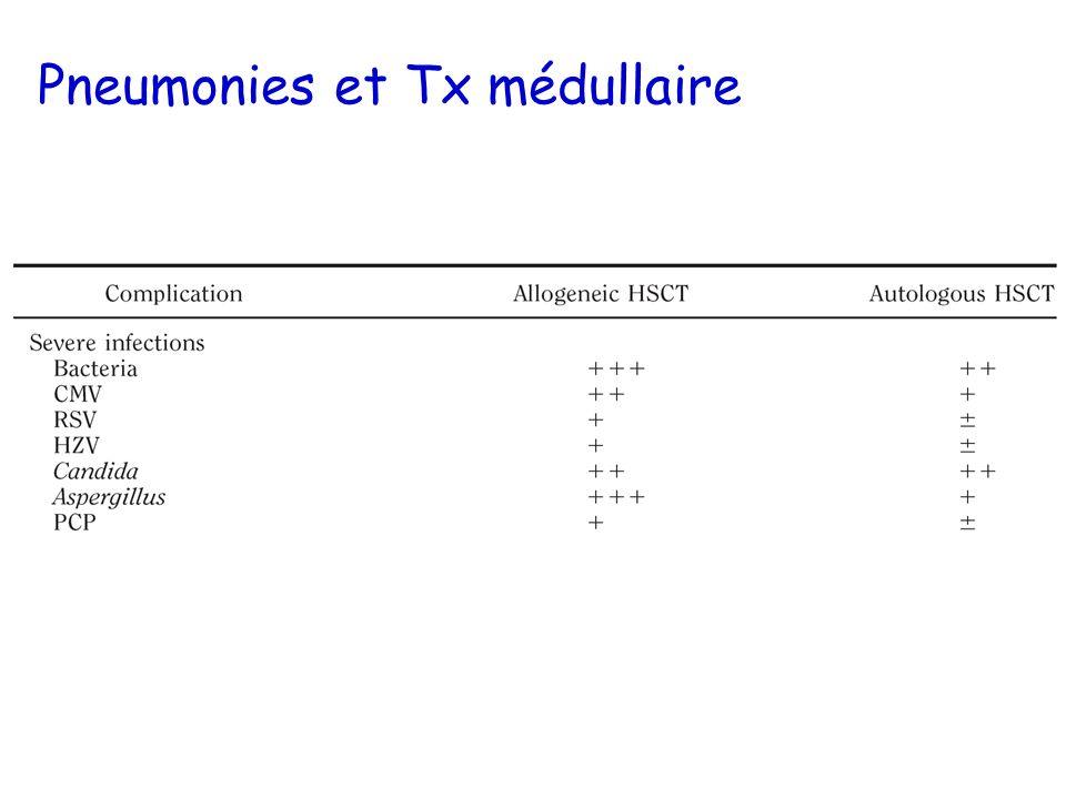 Pneumonies et Tx médullaire