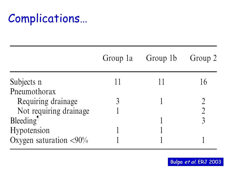Complications… Bulpa et al. ERJ 2003