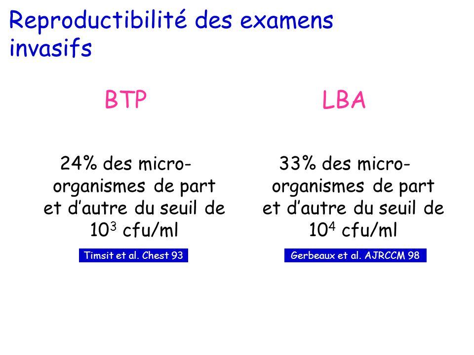 Reproductibilité des examens invasifs