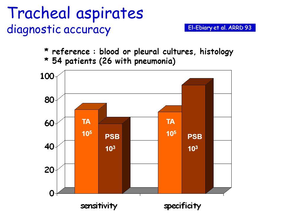 Tracheal aspirates diagnostic accuracy