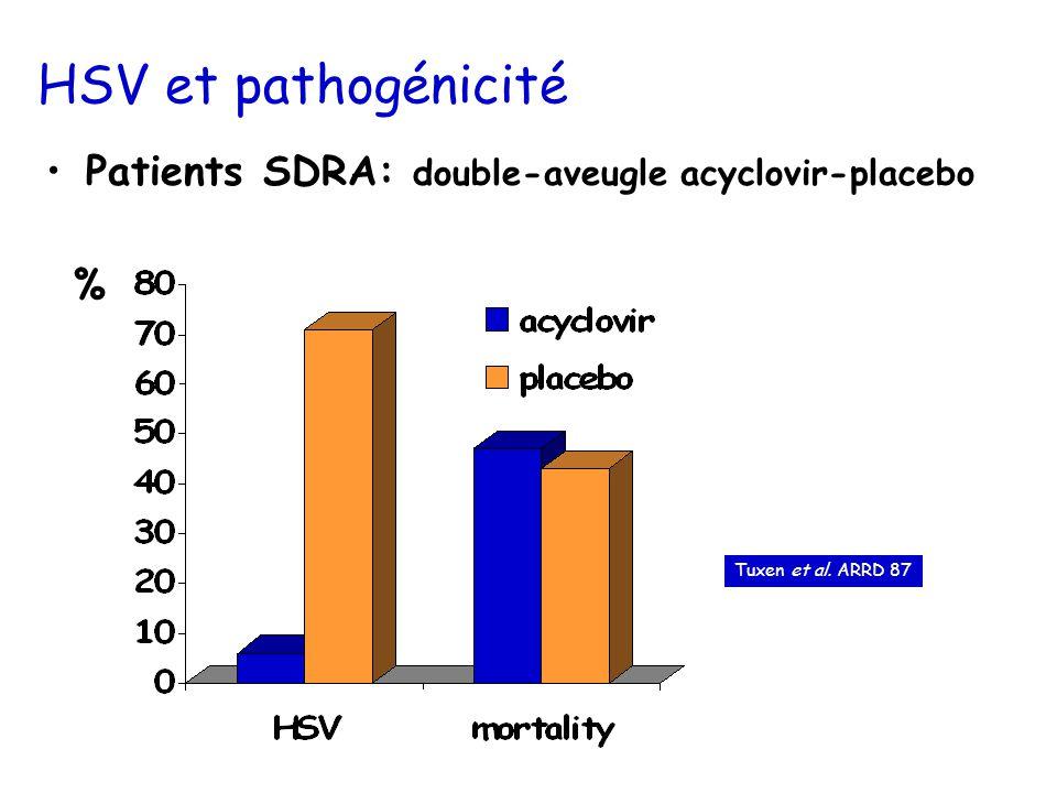 HSV et pathogénicité Patients SDRA: double-aveugle acyclovir-placebo %