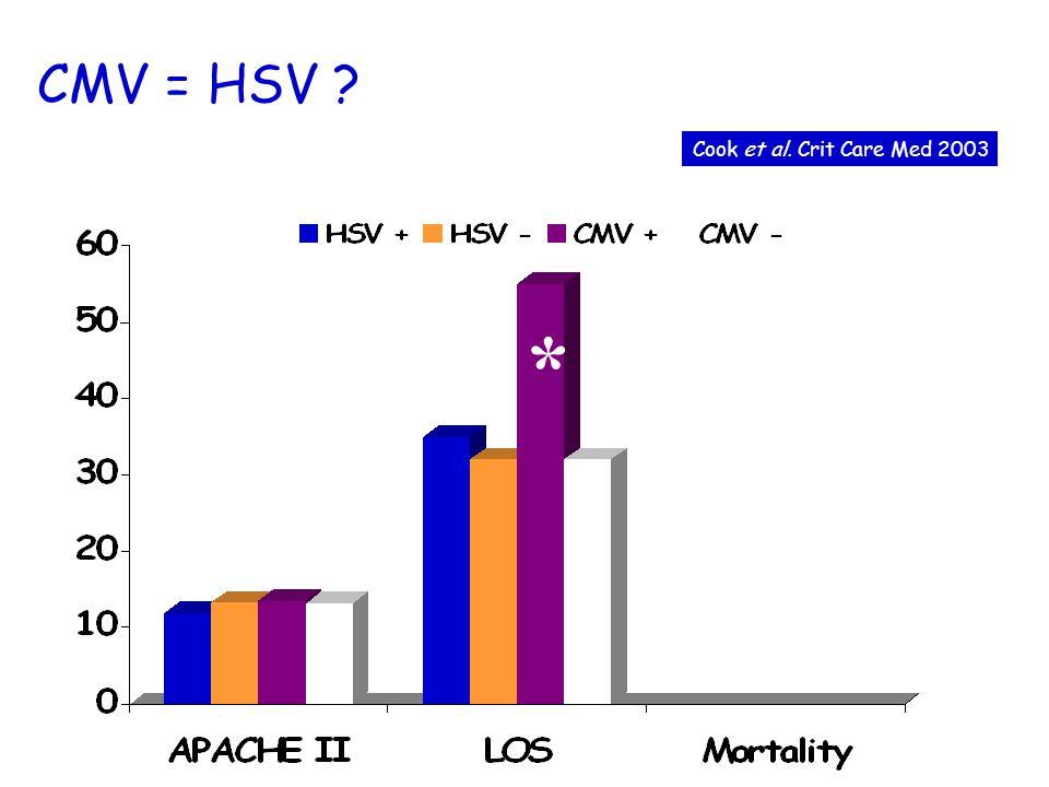 CMV = HSV Cook et al. Crit Care Med 2003 *