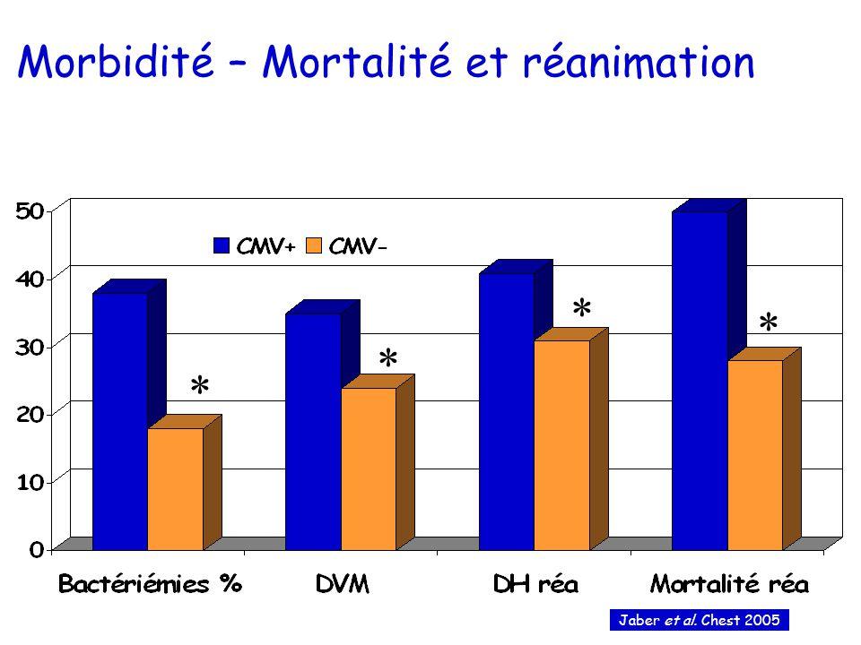 Morbidité – Mortalité et réanimation
