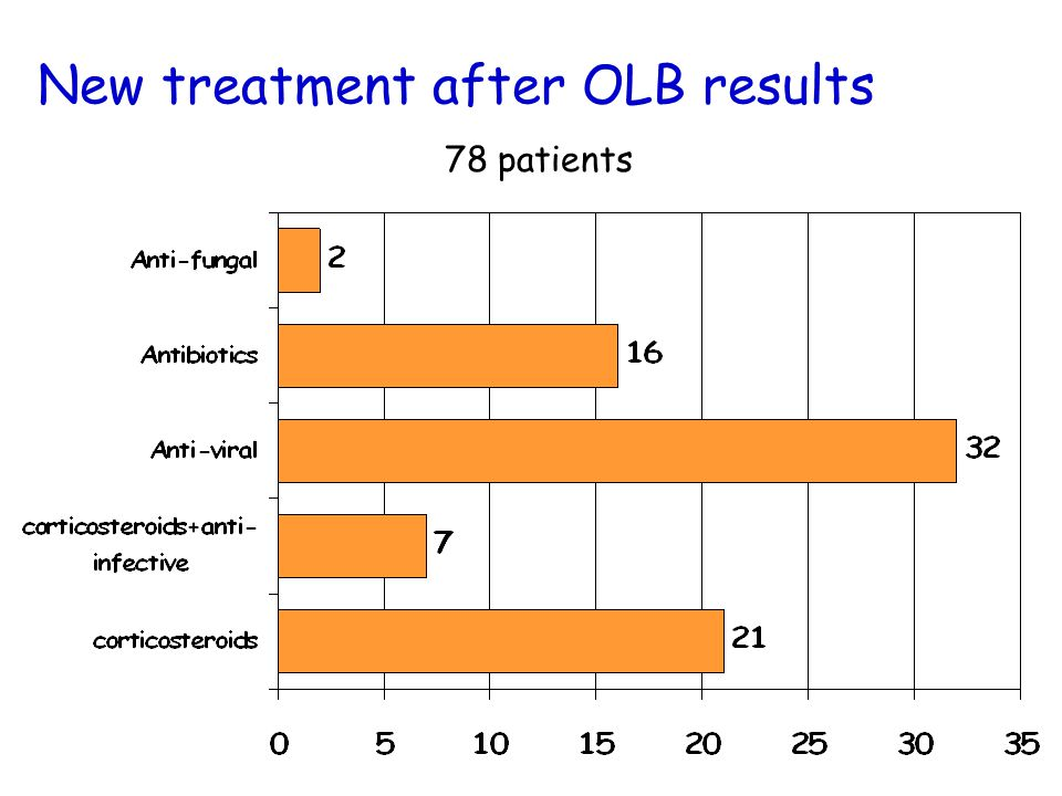 New treatment after OLB results