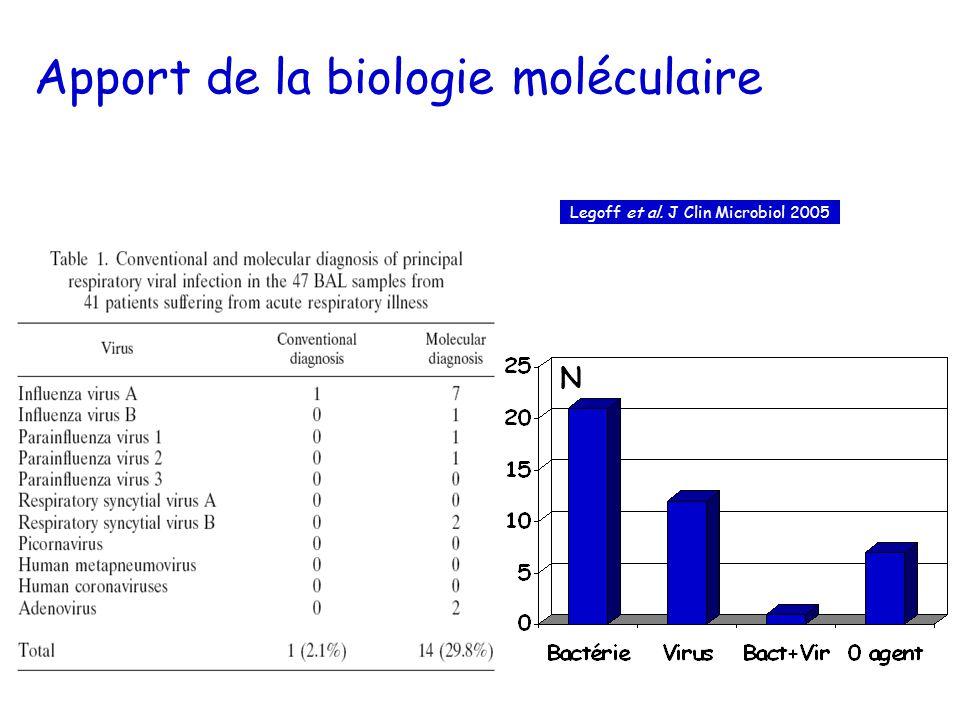 Apport de la biologie moléculaire
