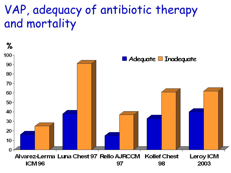 VAP, adequacy of antibiotic therapy and mortality