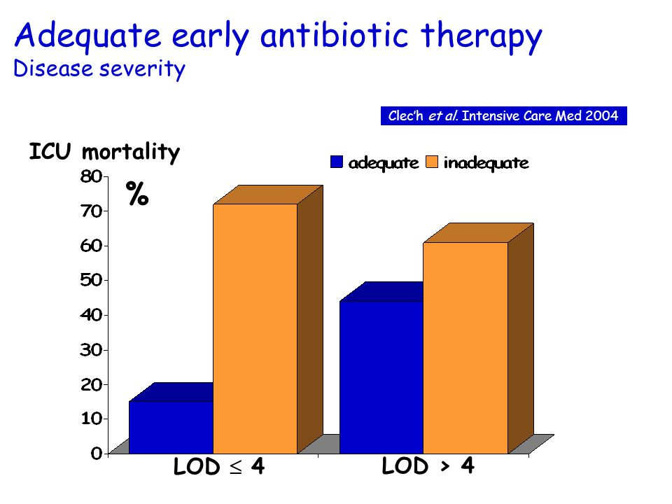 Adequate early antibiotic therapy Disease severity