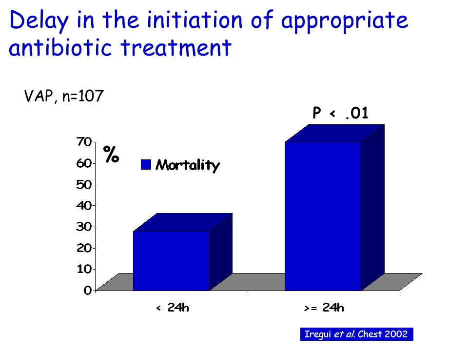 Delay in the initiation of appropriate antibiotic treatment