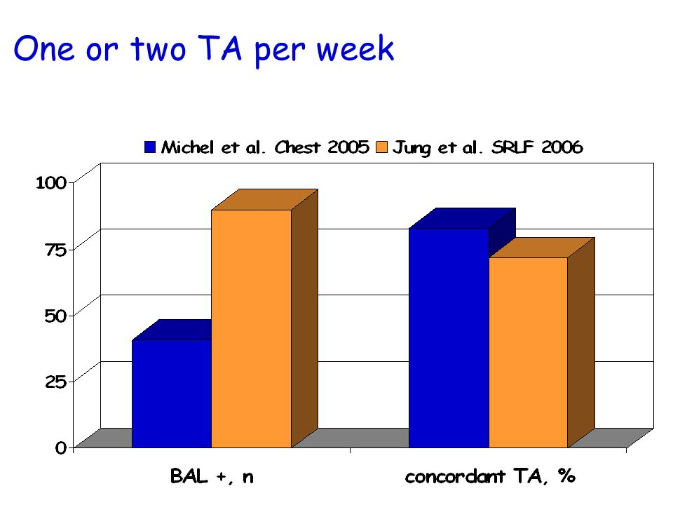 One or two TA per week