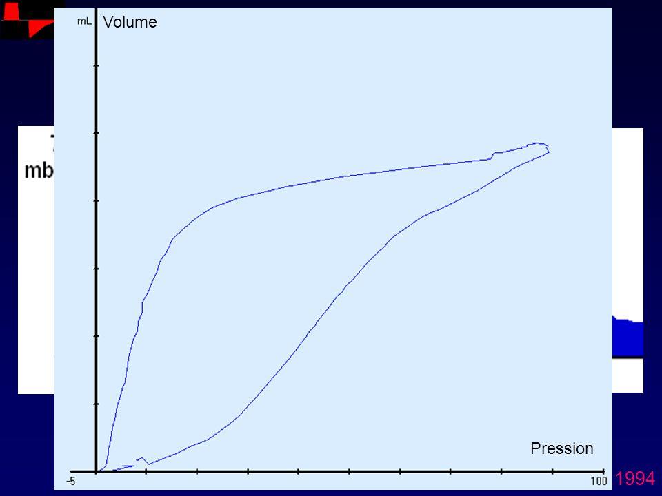 Volume VC Normal Surdistension Pression Ranieri. AJRCCM 1994
