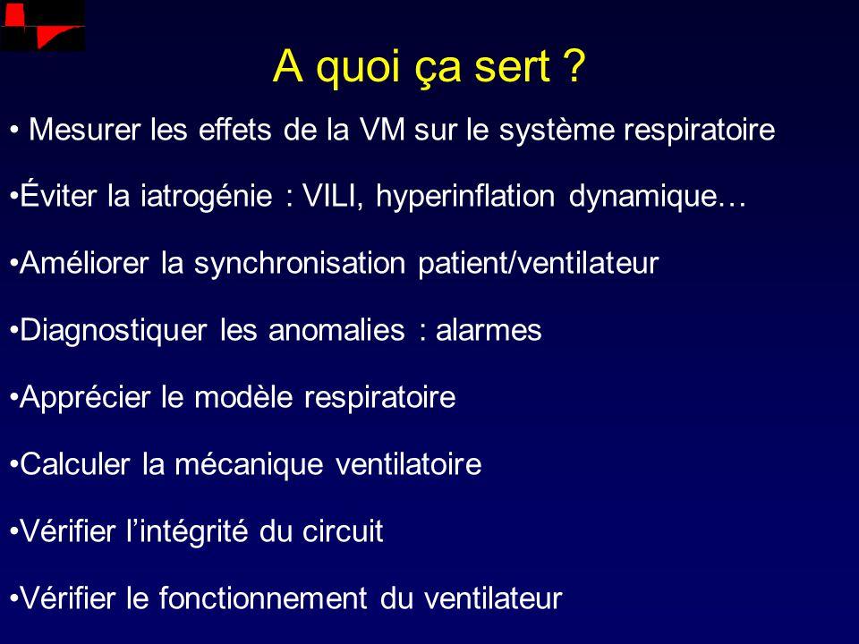 A quoi ça sert Mesurer les effets de la VM sur le système respiratoire. Éviter la iatrogénie : VILI, hyperinflation dynamique…