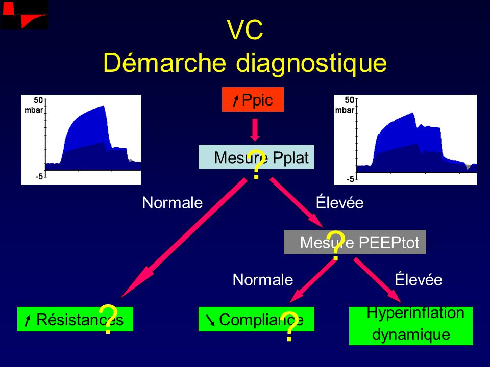 VC Démarche diagnostique
