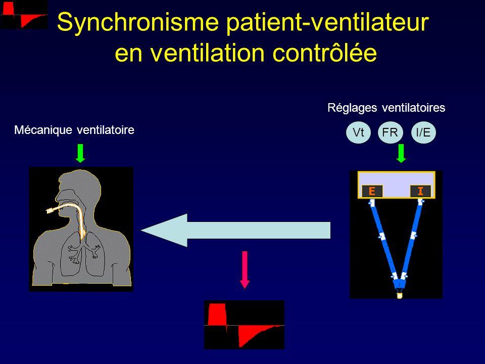 Synchronisme patient-ventilateur en ventilation contrôlée