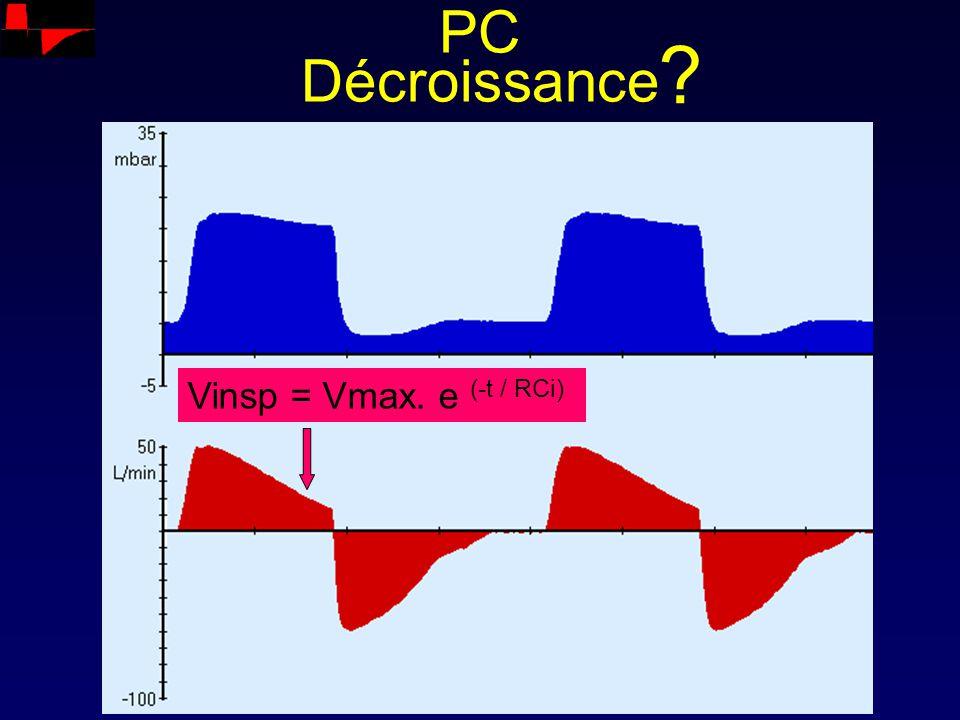 PC Décroissance Vinsp = Vmax. e (-t / RCi)