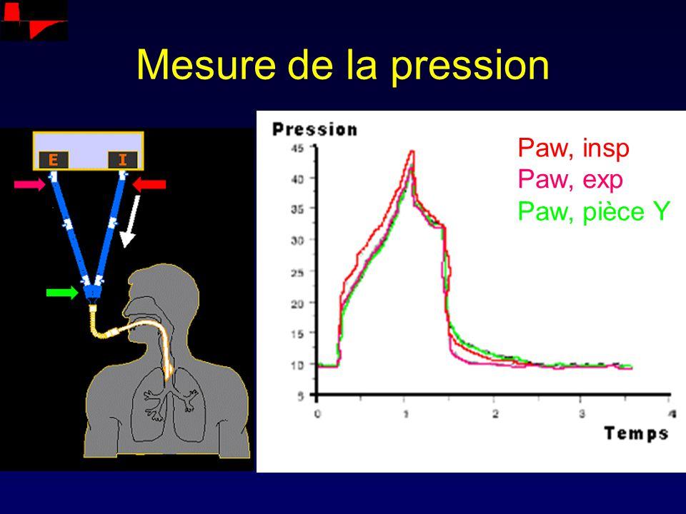 Mesure de la pression Paw, insp Paw, exp Paw, pièce Y