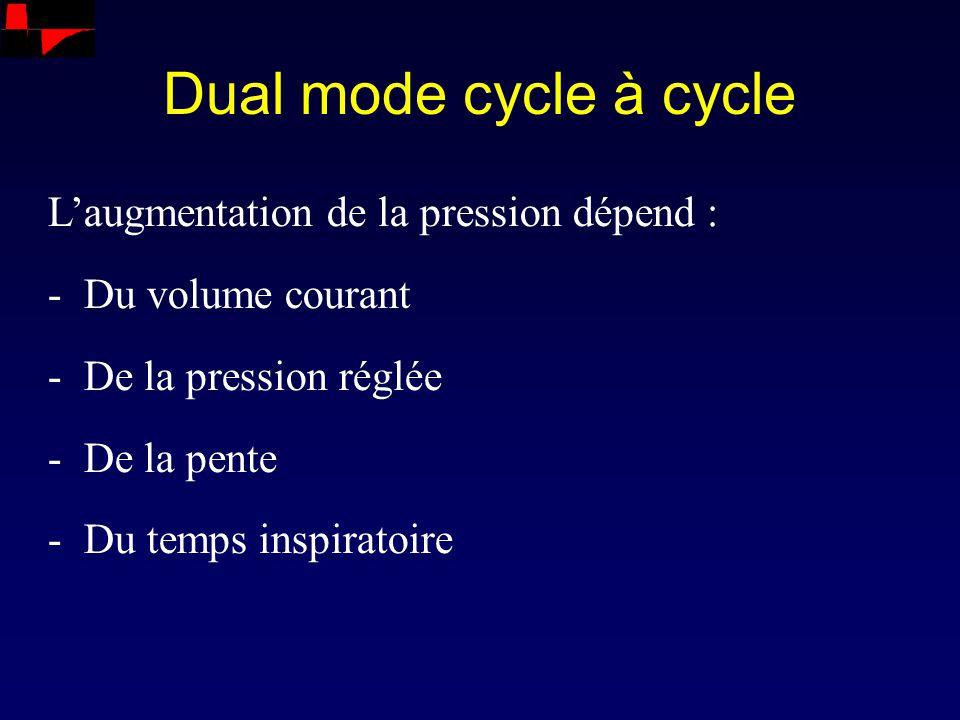 Dual mode cycle à cycle L'augmentation de la pression dépend :