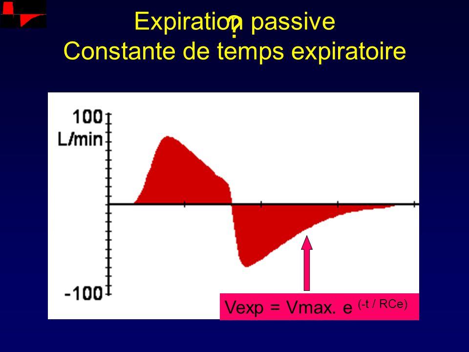 Expiration passive Constante de temps expiratoire