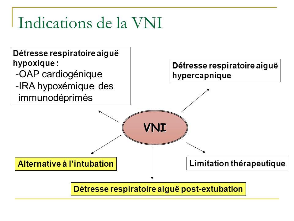 Indications de la VNI VNI -OAP cardiogénique -IRA hypoxémique des