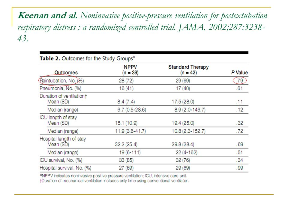 Keenan and al. Noninvasive positive-pressure ventilation for postextubation respiratory distress : a randomized controlled trial. JAMA. 2002;287:3238-43.