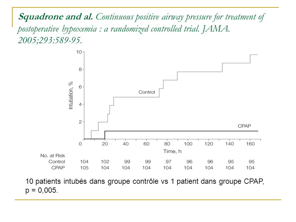 Squadrone and al. Continuous positive airway pressure for treatment of postoperative hypoxemia : a randomized controlled trial. JAMA. 2005;293:589-95.
